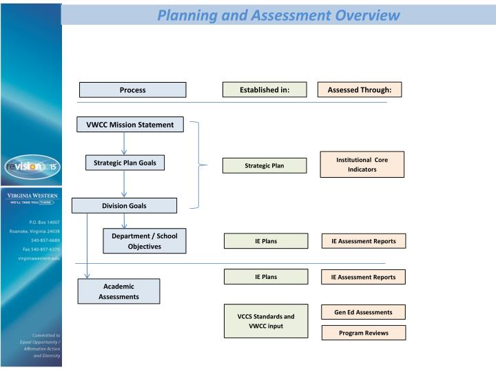 Planning and Assessment Overview