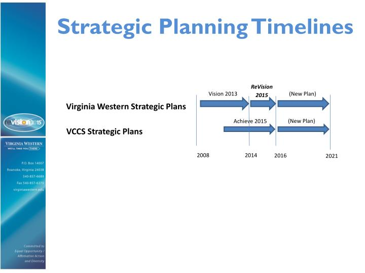 Strategic Planning Timelines