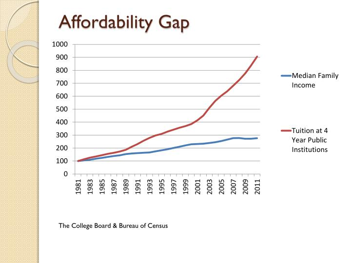 Affordability Gap