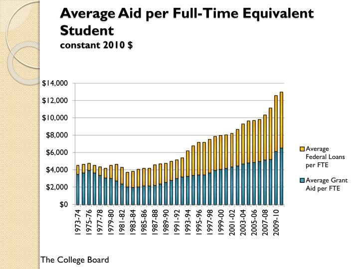 Average Aid per Full-Time Equivalent Student