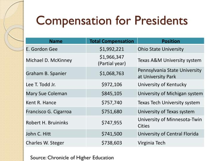 Compensation for Presidents