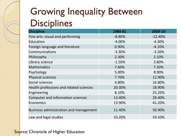 Growing Inequality Between Disciplines