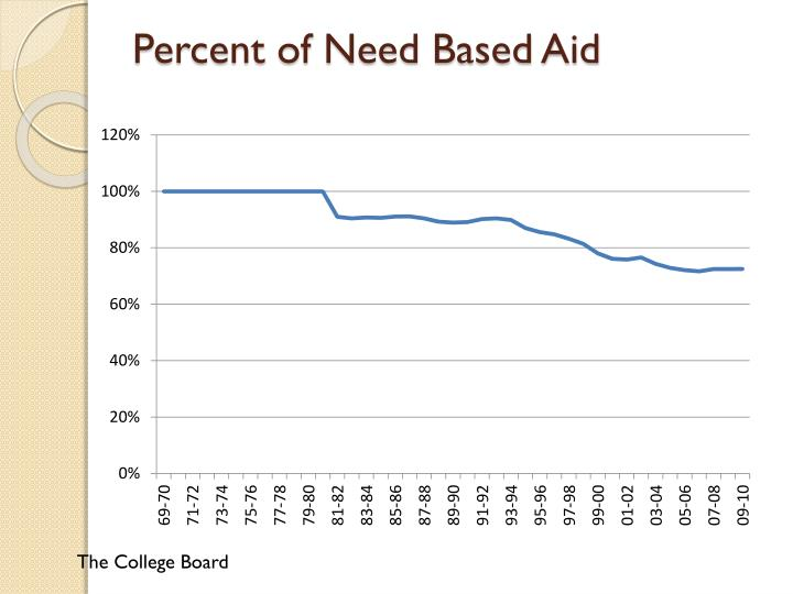 Percent of Need Based Aid