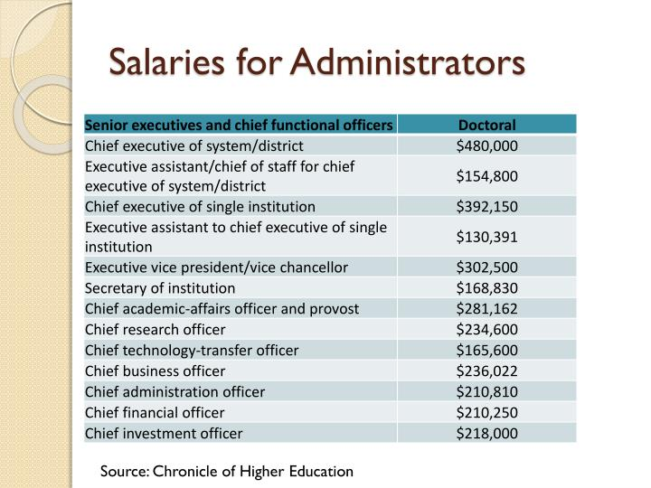 Salaries for Administrators