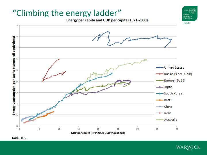 """Climbing the energy ladder"""