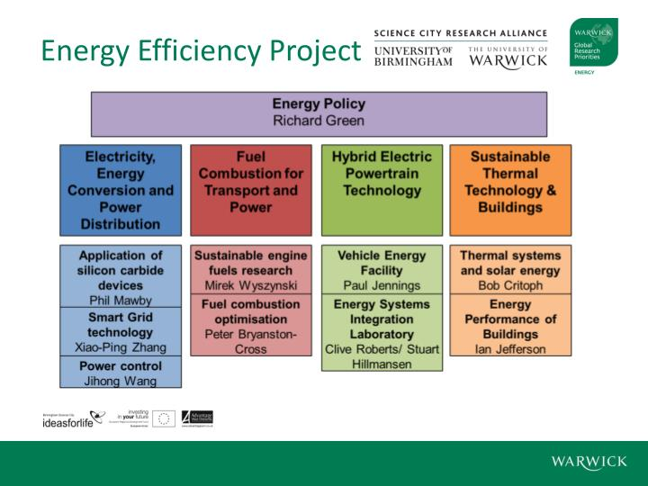 Energy Efficiency Project
