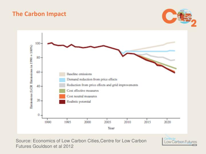 The Carbon Impact