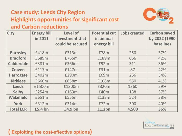 Case study: Leeds City Region