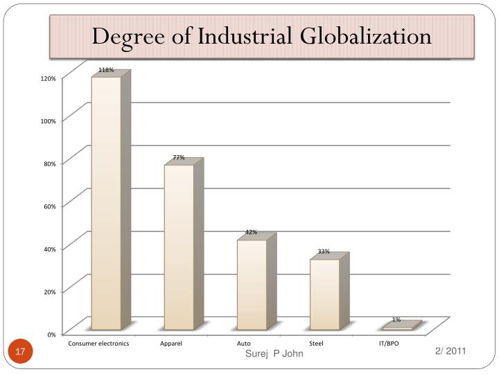 Degree of Industrial Globalization