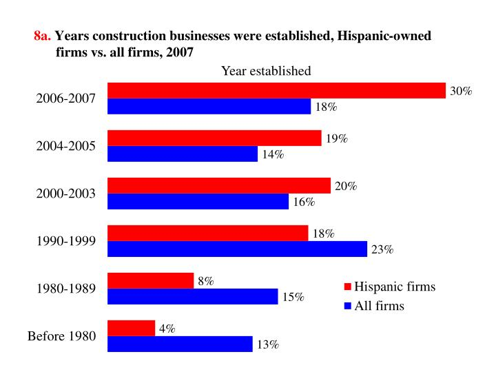 8a years construction businesses were established hispanic owned firms vs all firms 2007