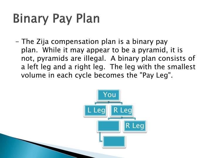 Binary Pay Plan