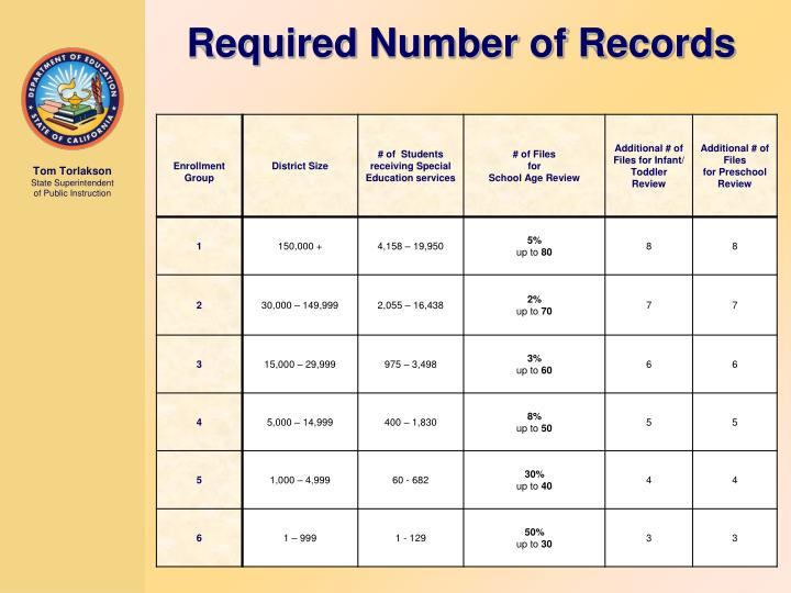 Required Number of Records