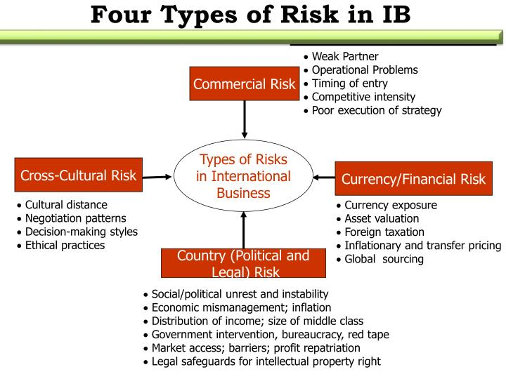 Four Types of Risk in IB