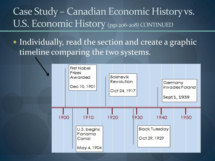 Case Study – Canadian Economic History vs. U.S. Economic History