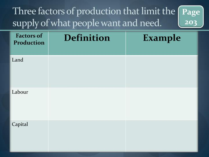 Three factors of producti0n that limit the supply of what people want and need.