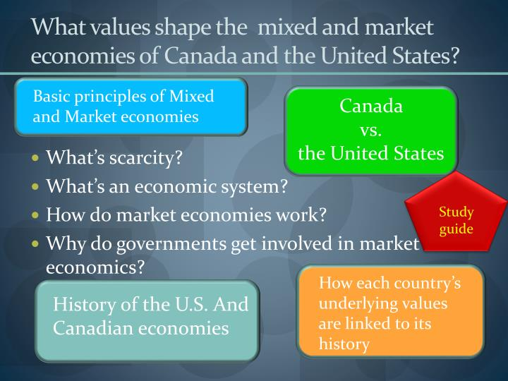 What values shape the  mixed and market economies of Canada and the United States?