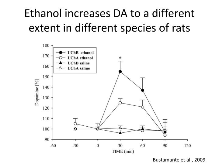 Ethanol increases DA to a different extent in different species of rats
