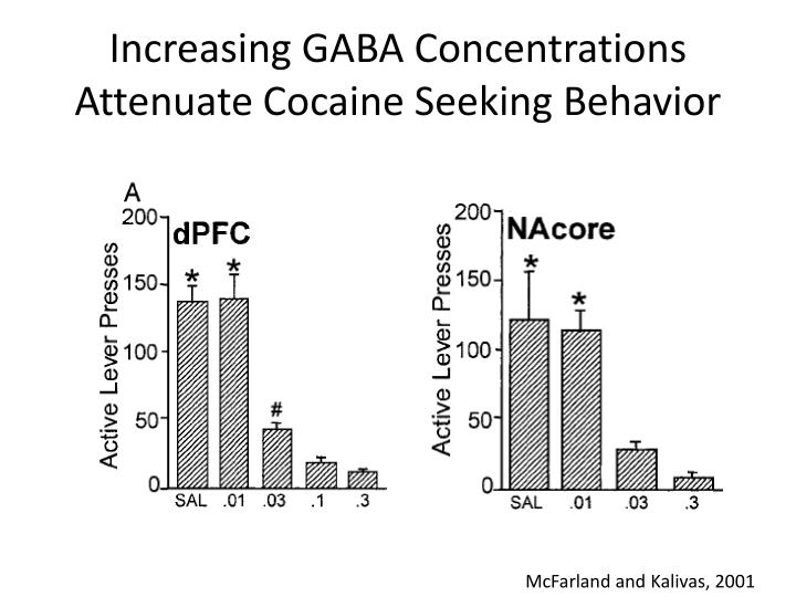 Increasing GABA Concentrations Attenuate Cocaine Seeking Behavior