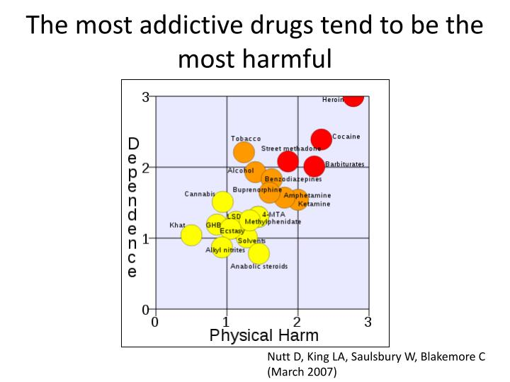 The most addictive drugs tend to be the most harmful