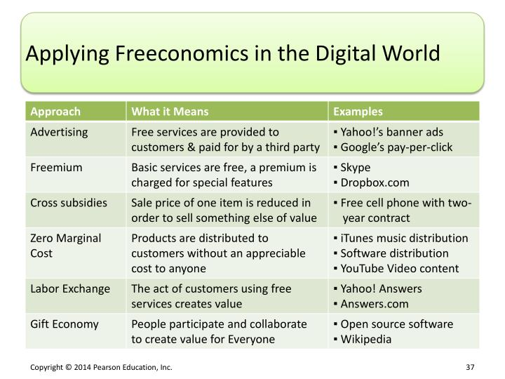Applying Freeconomics in the Digital
