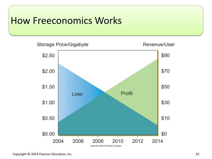 How Freeconomics Works