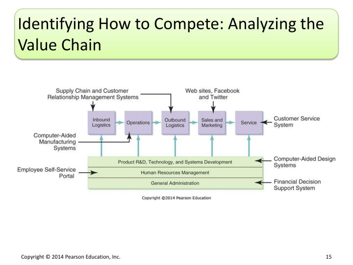 Identifying How to Compete: Analyzing the Value Chain