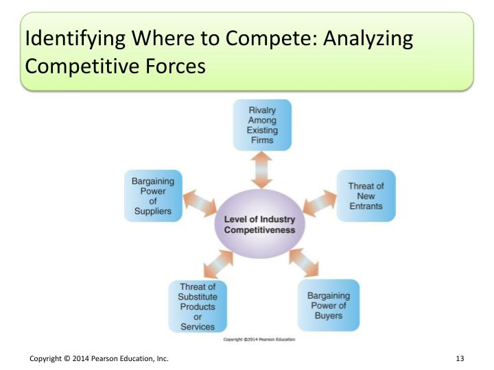 Identifying Where to Compete: Analyzing Competitive Forces