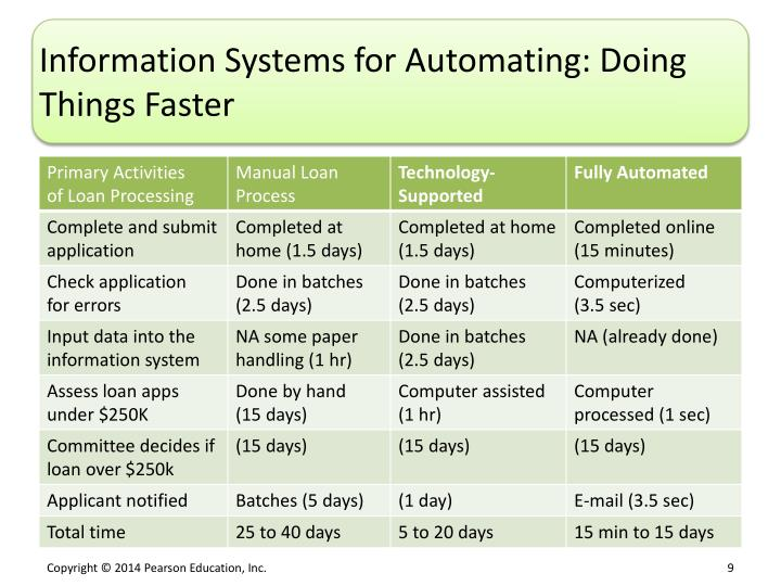Information Systems for Automating: Doing Things Faster