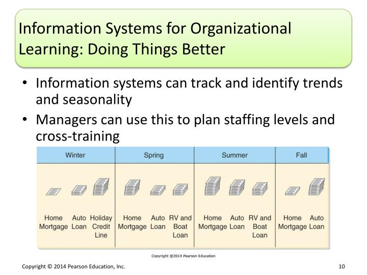 Information Systems for Organizational Learning: Doing Things Better