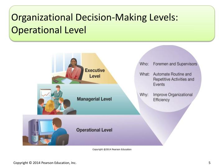 Organizational Decision-Making Levels: