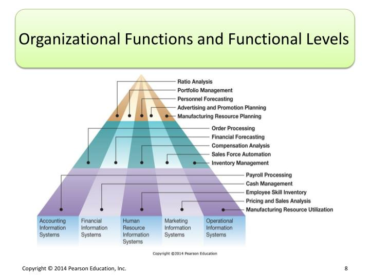 Organizational Functions and Functional Levels