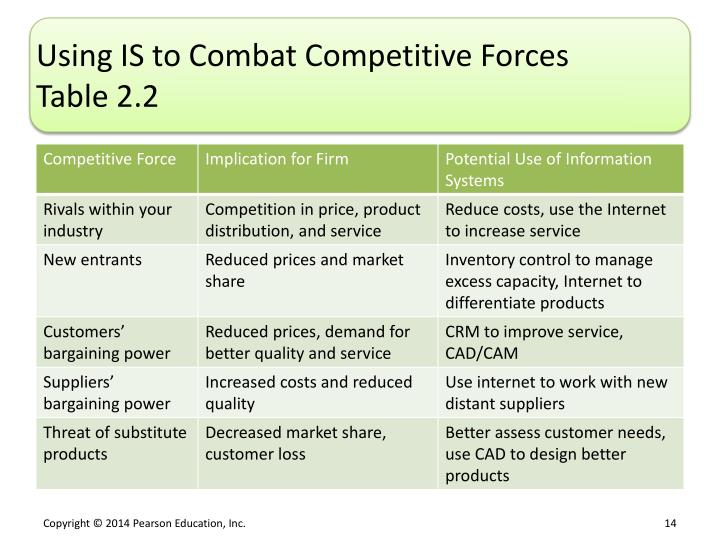 Using IS to Combat Competitive Forces