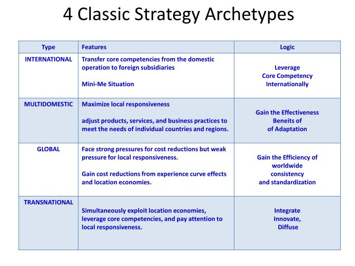 4 classic strategy archetypes