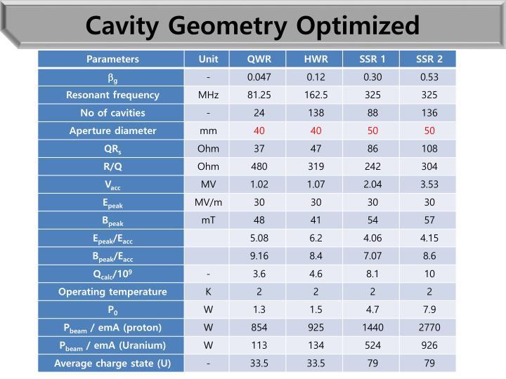 Cavity Geometry Optimized
