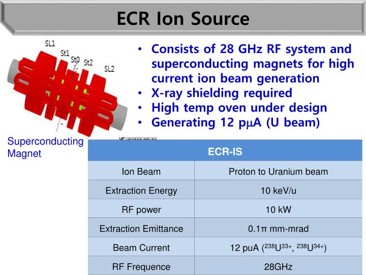 ECR Ion Source