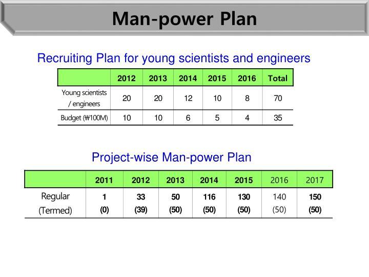 Man-power Plan