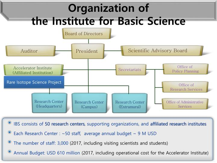 Organization of the institute for basic science