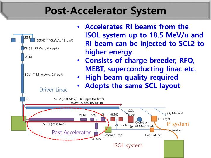 Post-Accelerator System