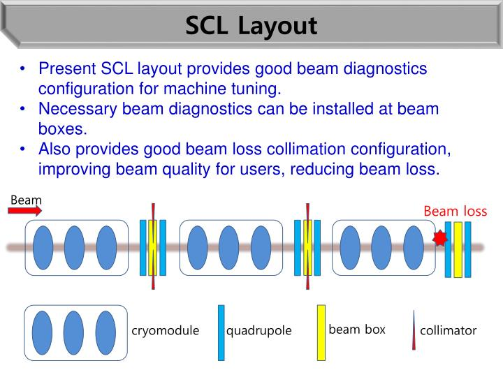 SCL Layout