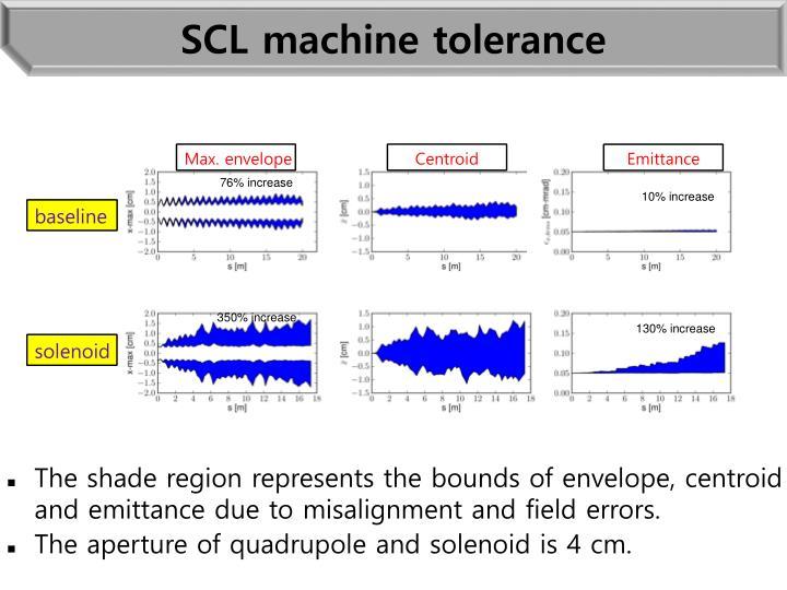 SCL machine tolerance