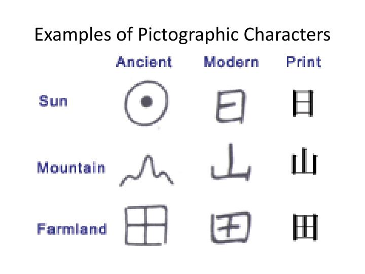 Examples of Pictographic Characters