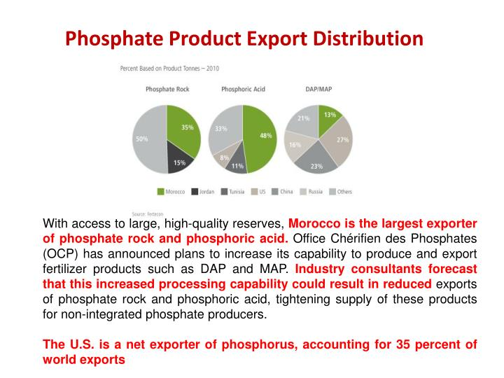 Phosphate Product Export Distribution