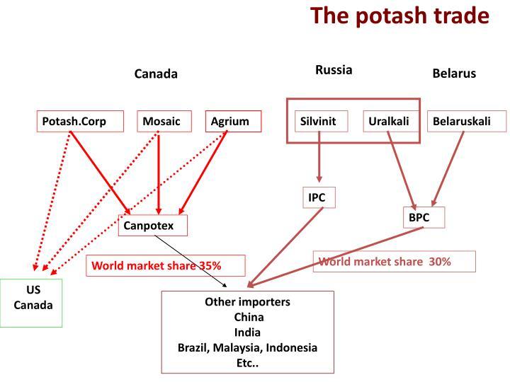 The potash trade