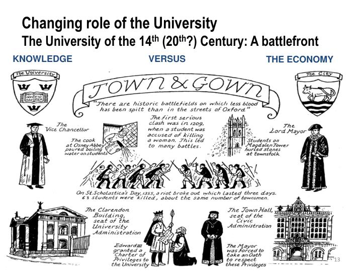 Changing role of the University