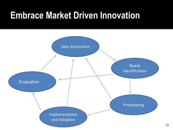 Embrace Market Driven Innovation