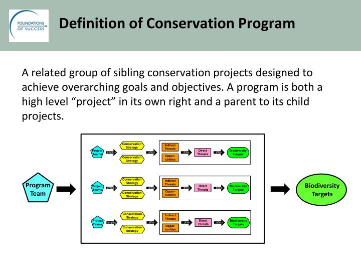 Definition of Conservation Progra