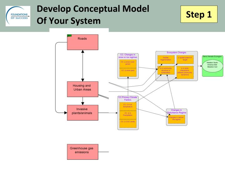 Develop Conceptual Model
