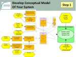 develop conceptual model of your system5