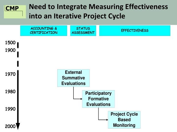 Need to Integrate Measuring Effectiveness