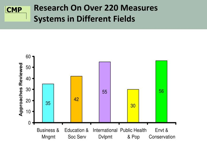 Research On Over 220 Measures